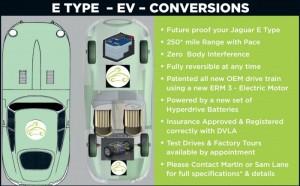 E Type Jaguar EV Conversion